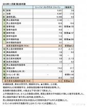 リーバイ・ストラウス ジャパン、 2016年11月期 第2四半期 財務諸表