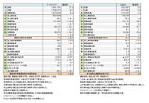 2016年8月期・2017年2月期第2四半期 財務諸表(表1)