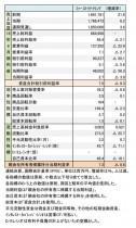 2016年8月期 財務諸表(表1)