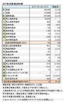 2017年2月期 第2四半期 財務諸表(表1)