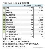 THE GAP,INC. 2017年1月期 第3四半期 財務諸表(表1)