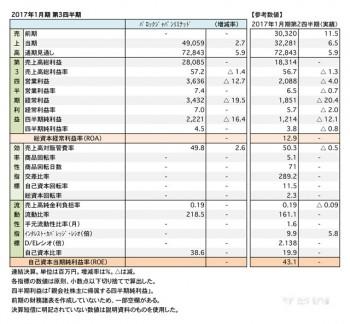 2017年1月期 第3四半期 財務諸表(表1)