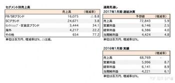2017年1月期 第3四半期 部門別売上高(表2)