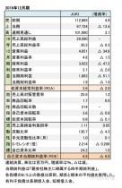 2016年12月期 財務諸表(表1)
