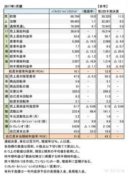 バロックジャパンリミテッド、 2017年1月期 財務諸表(表1)
