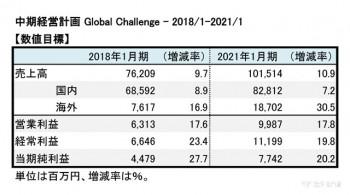 バロックジャパンリミテッド、 2017年1月期 中計数値目標(表2)