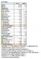インディテックス、2017年1月期 財務諸表(表1)