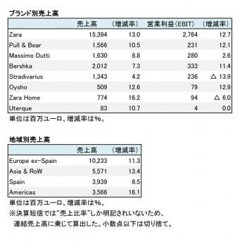 インディテックス、2017年1月期 部門別売上高(表2)