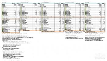 主要アパレルSPA企業、 2017年決算まとめ 財務諸表(表1)