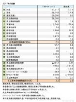TSIホールディングス、 2017年2月期財務諸表(表1)