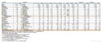 主要上場アパレルSPA、2016年度 財務諸表(表1)