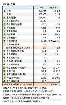 グンゼ、2017年3月期 財務諸表(表1)