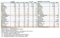 島精機製作所・ペガサスミシン製造 ・ブラザー工業+JUKI、 2017年3月期 財務諸表(表1)