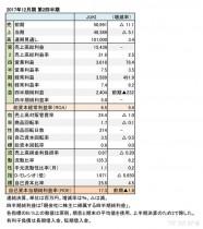 JUKI、2017年12月期 第2四半期財務諸表(表1)