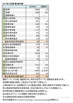 KERING、2017年12月期 第2四半期財務諸表(表1)