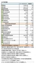 ファーストリテイリング、2017年8月期 財務諸表(表1)