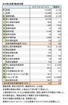 オンワードホールディングス、2018年2月期 第2四半期財務諸表(表1)