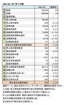 H&M AB、2017年11月期 財務諸表(表1)