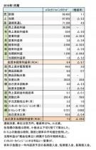 バロックジャパンリミテッド、 2018年1月期財務諸表(表1)