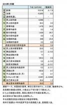 THE GAP,INC. 2018年1月期 財務諸表(表1)