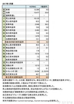 KERING、2017年12月期 財務諸表(表1)