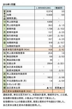 L BRANDS,INC. 2018年1月期 財務諸表(表1)