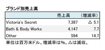 L BRANDS,INC. 2018年1月期ブランド別売上高(表2)