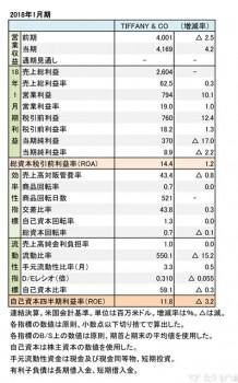 TIFFANY & CO.  2018年1月期 財務諸表(表1)
