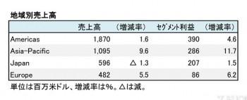 TIFFANY & CO.  2018年1月期 地域別売上高(表2)