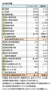 マックハウス、2018年2月期財務諸表(表1)