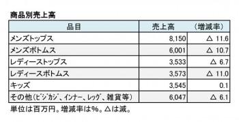 マックハウス、2018年2月期商品別売上高(表2)