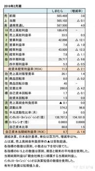 しまむら、2018年2月期 財務諸表(表1)