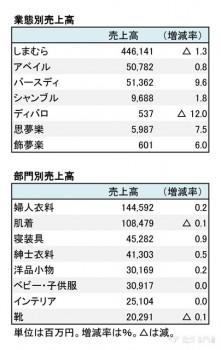 しまむら、2018年2月期 業態別・部門別売上高(表2)