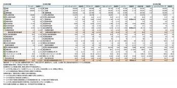 主要上場アパレル関連企業7社、 2017年度 財務諸表(表1)