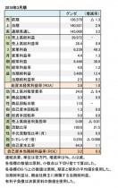 グンゼ、2018年3月期 財務諸表(表1)