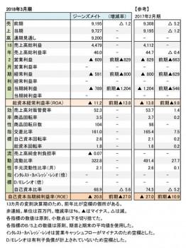 ジーンズメイト、2018年3月期 財務諸表(表1)