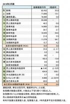 島精機製作所、2018年3月期 財務諸表(表1)