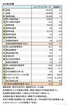 ユナイテッドアローズ、2018年3月期 財務諸表(表1)