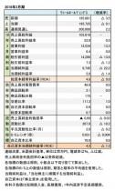 ワコールホールディングス、2018年3月期 財務諸表(表1)