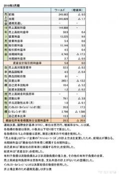 ワールド、2018年3月期 財務諸表(表1)