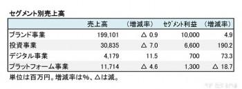 ワールド、2018年3月期 セグメント別売上高(表2)