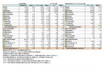 主要アパレル機器メーカー4社、2017年度 財務諸表(表1)