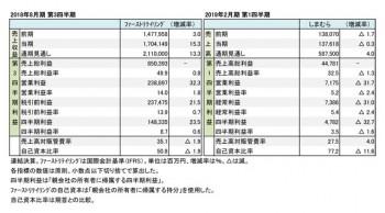 ファーストリテイリング・しまむら、2018年度 四半期決算まとめ(表1)