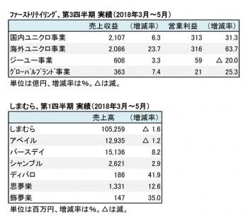 ファーストリテイリング・しまむら、2018年度 四半期 部門別売上高(表2)