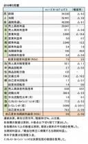 ハニーズホールディングス、2018年5月期 決算数値一覧(表1)