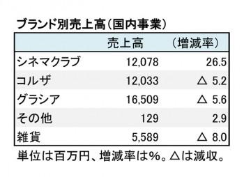 ハニーズホールディングス、2018年5月期 ブランド別売上高(表2)