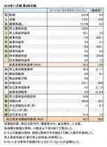 2018年11月期 第2四半期 財務諸表(表1)