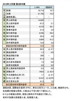LVMH、2018年12月期 第2四半期 財務諸表(表1)