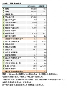 MONCLER、2018年12月期 第2四半期 財務数値一覧(表1)