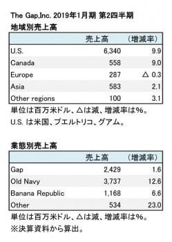 The Gap,Inc. 2019年1月期 第2四半期 部門別売上高(表2)